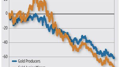 Акции золотодобывающих компаний. Риск стать банкротом.