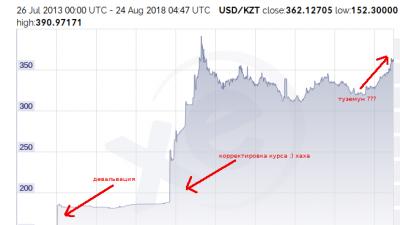 Фиат или криптовалюты?